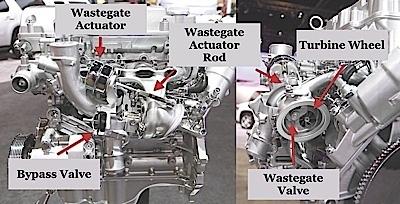 Turbocharged Engine Systems, Technology: Wastegates, Bypass