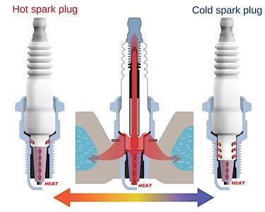 Spark Plugs Choosing A Heat Range
