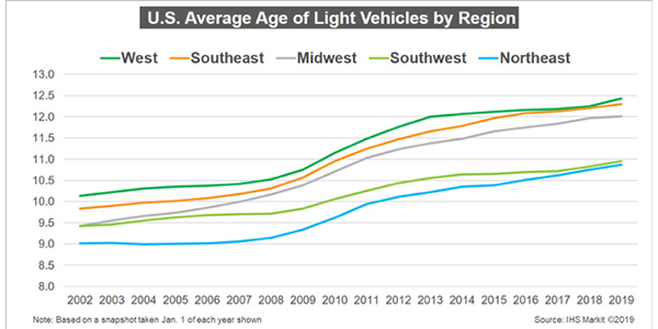 Average Age Of Cars And Light Trucks In US Rises Again In 2019 To 11.8 Years, IHS Markit Says