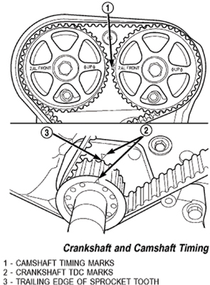 Timing Belt Replacement On Jeep S 2 4l Powertech Engine on 2006 toyota tundra timing belt diagram