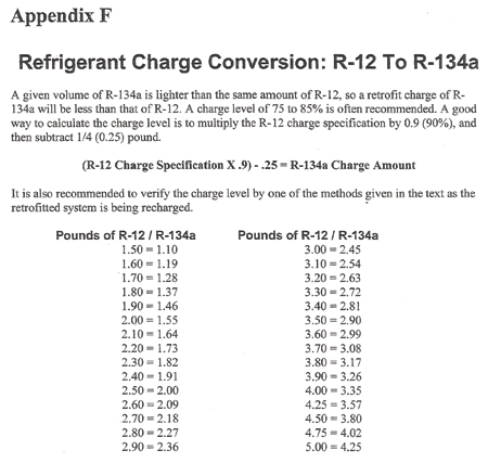 A/C Update: R-134a Retrofits Still An Option - At The Right