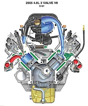 Ford's Modular engine, used in various Ford, Lincoln and Mercury