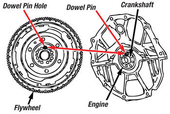 flywheel diagram with Tech Tip Nissan And Infiniti Dual Mass Flywheel Installation on 1 9 4 Cylinder Vin 9 Firing Order Diagram together with How To Replace Timing Chains On Peugeot 207 1 6 Thp 2006 2010 likewise Manual Engine Zd30 Nissan together with Bird Skeleton additionally Start.