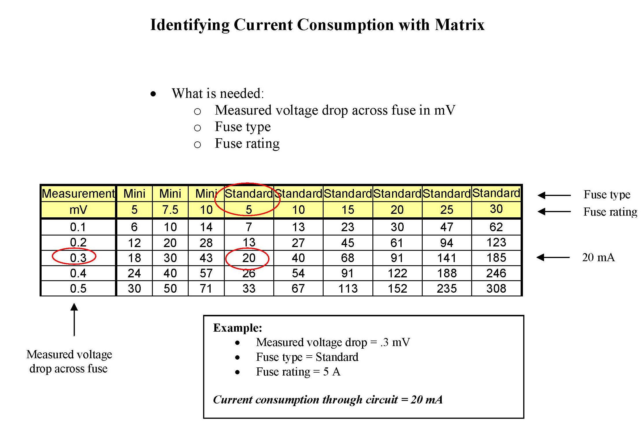 Fuse Amperage Voltage Drop Chart - Enthusiast Wiring Diagrams •