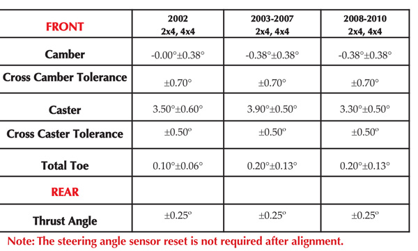 ALIGNMENT & SUSPENSION SPECS: 2002-2010 Jeep Liberty