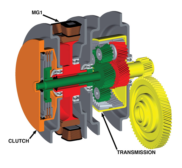 The Parallel System Does Not Use Planetary Gear Set Motor Generator Mg1 Is Directly Connected To Engine And Transmission By A Clutch Or Torque