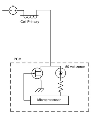 figure 1: on two-wire coils, the pcm directly pulses coil primary to ground. the inductive kick resulting from coil interruption crosses the internal zener diode, acting as a coil firing confirmation pulse.