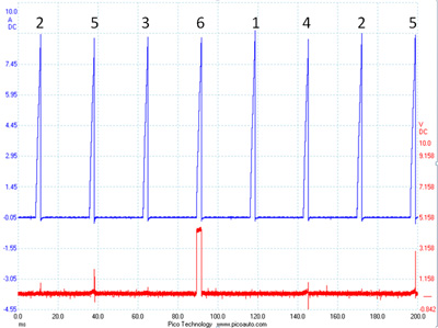 figure 7: the primary current pattern of all cylinders on a v6 acura tl in blue. the red trace is the command pulse for cylinder 6. applying the firing order in regard to the ­command pulse provides comparison between identified cylinders.