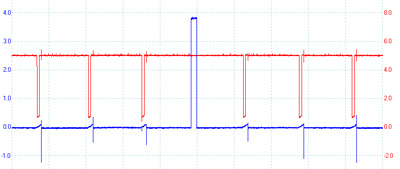 "figure 8: the command pulse for cylinder 6 on a v6 toyota in blue. the red trace is the ""igf"" circuit, which is briefly pulsed to ground when a coil successfully fires. in this case, the chassis ground wire was removed from cylinder 6, hence the missing pulse. the pcm quickly set a coil code."