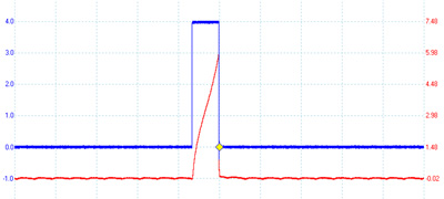 figure 5: pcm command pulse in blue and primary current flow in red. the command pulse equals coil dwell and  determines spark timing.