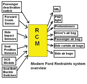Tech Feature Servicing Supplemental Restraint Systems. Ford. 2001 Ford Focus Crash Sensor Wiring Diagram At Scoala.co